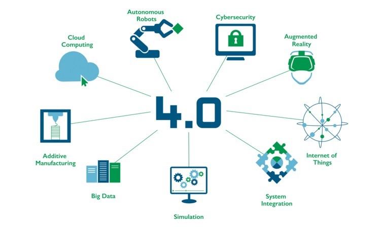 Attributes of industry 4.0